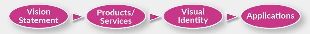droz-process-brand-chart-gray-background-use