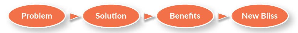 droz-process-message-chart-gray-background-use